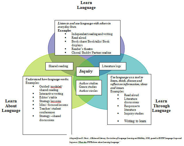 Language learning at jis our language teaching is supported by our scope and sequence document which gives a developmental framework of conceptual understandings and learning ccuart Images
